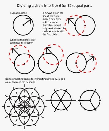 diving-a-circle-into-3-6-12-parts