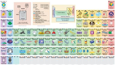 interactive-periodic-table